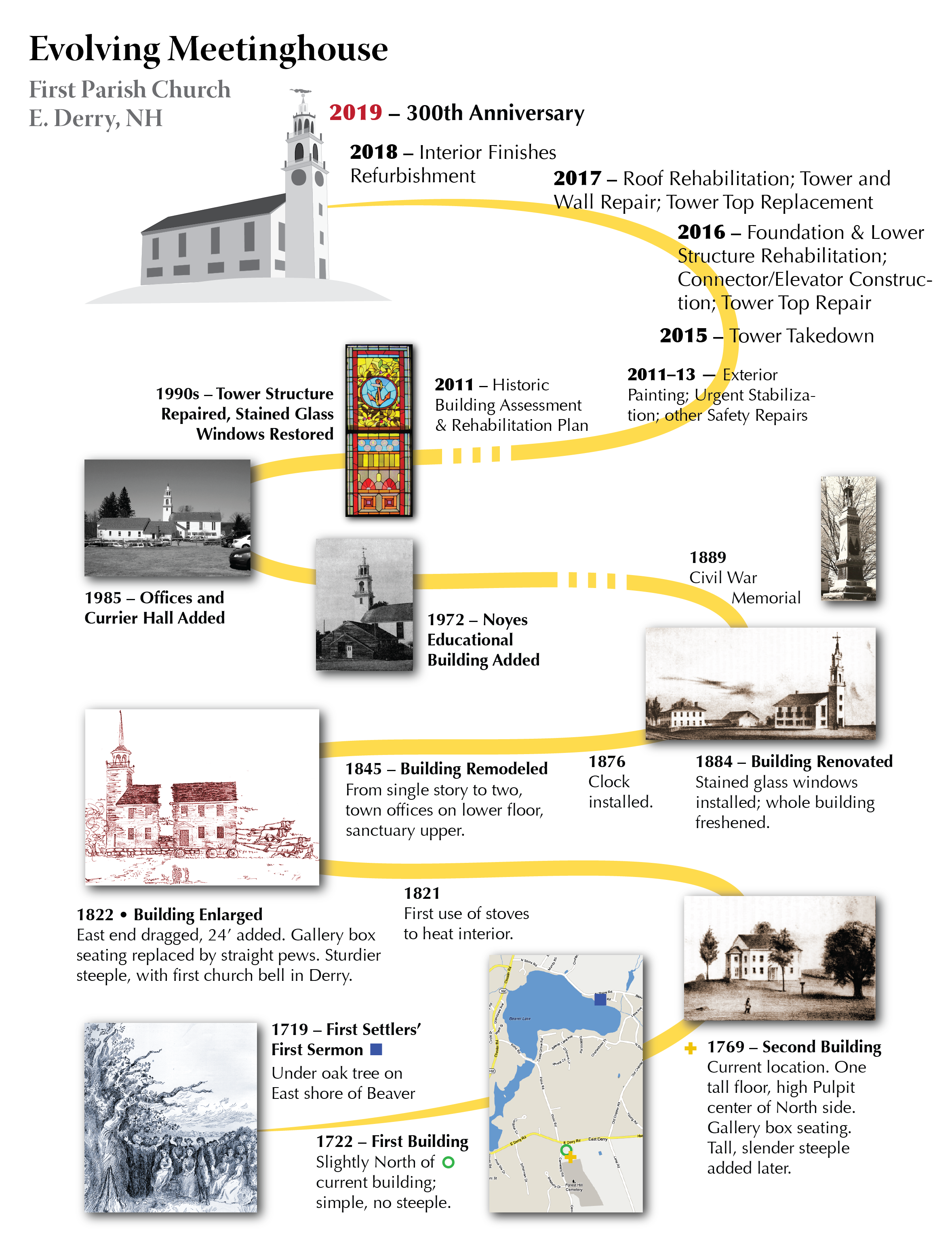 Key milestones in the history of the FPC Meetinghouse (click on the image to see it larger).