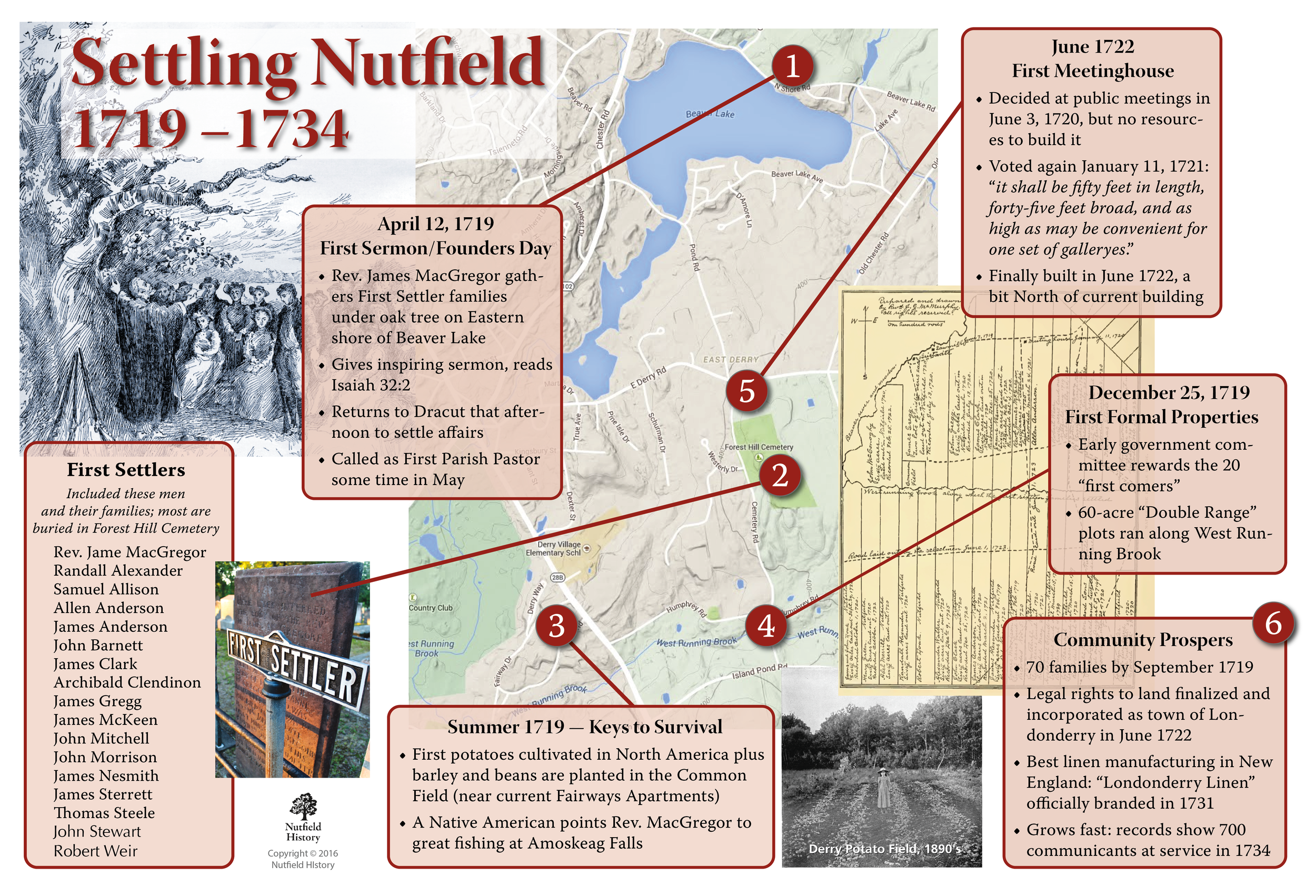 Key points in the first twenty years of settling Nutfield.