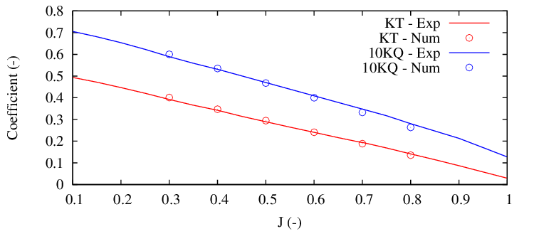 Thrust and torque coefficients as a function of the advance coefficient
