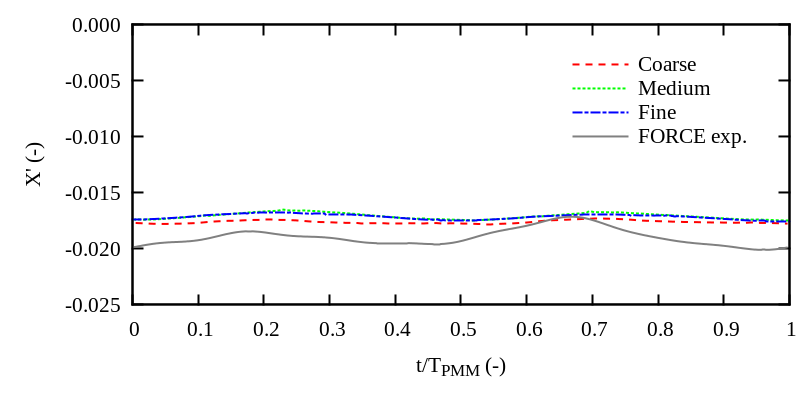 Dimensionless surge force over one PMM period for a pure yaw test (DTMB 5415)