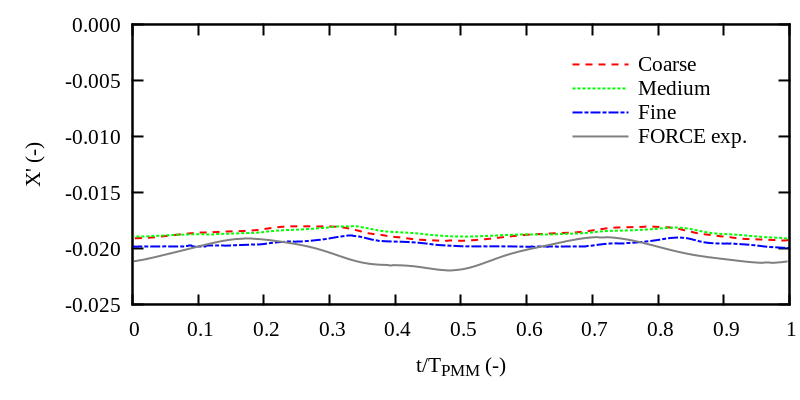 Dimensionless surge force over one PMM period for a pure sway test (DTMB 5415)