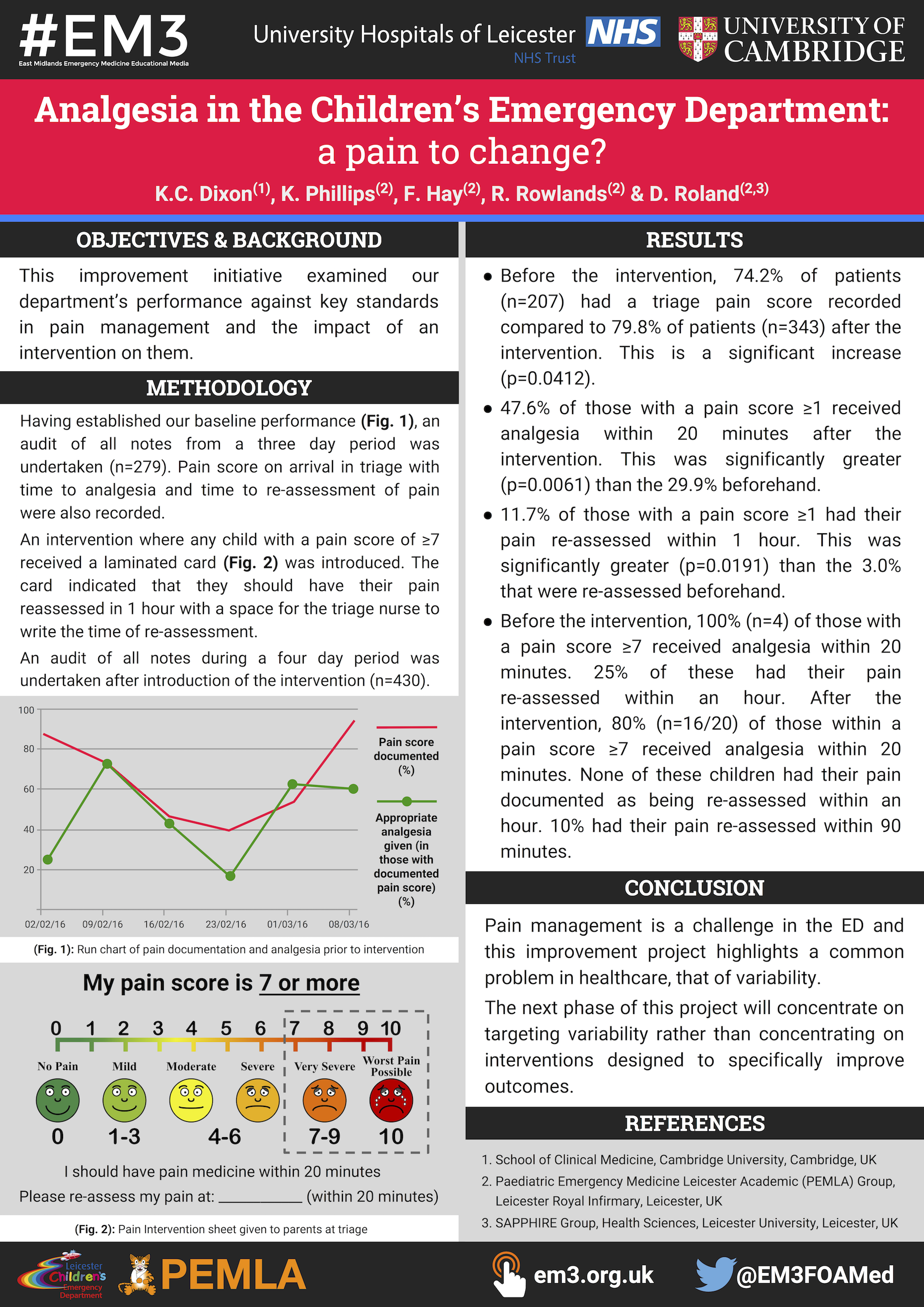 Analgesia in the Children's Emergency Department- a pain to change- by Kathryn Dixon (RCEM16 poster - A0).png