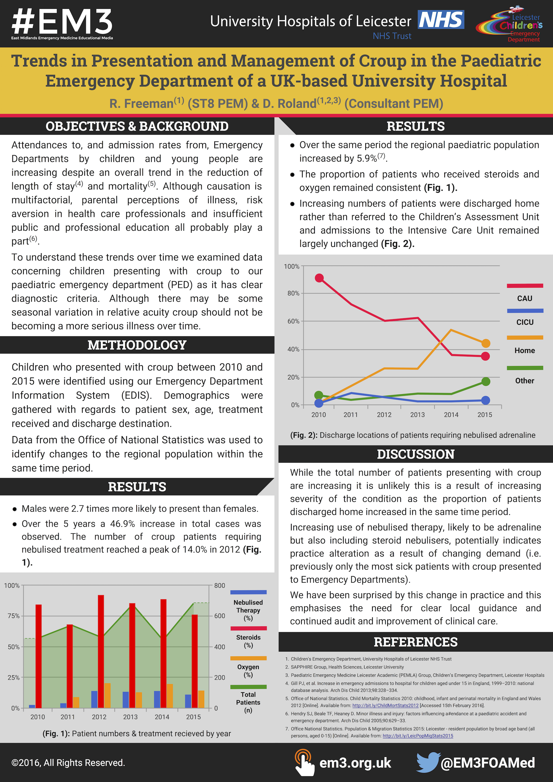 Trends in Presentation and Management of Croup in the Paediatric Emergency Department of a UK-based University Hospital by Richard Freeman (RCEM16 poster - A0).png