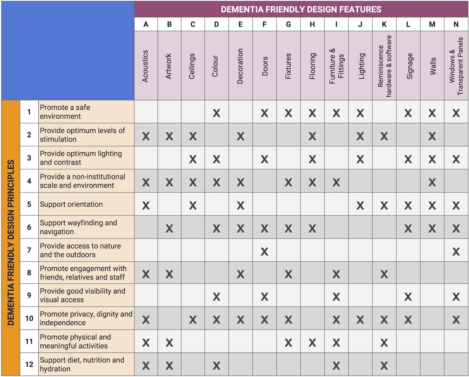Table 1.  Core dementia-friendly design features