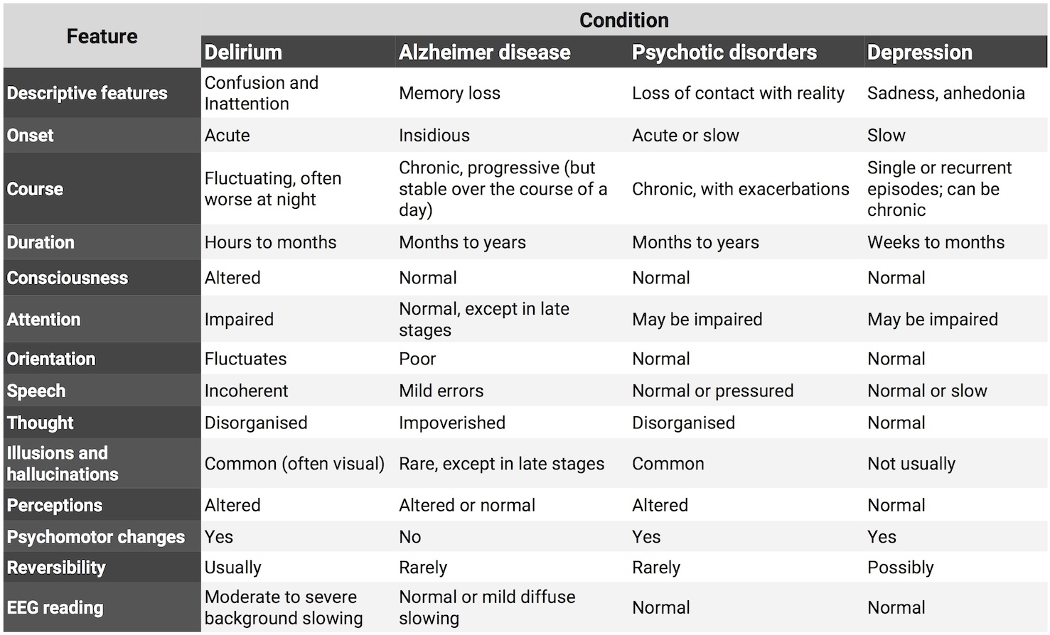 Table 2.  Differentiating features of conditions that mimic delirium