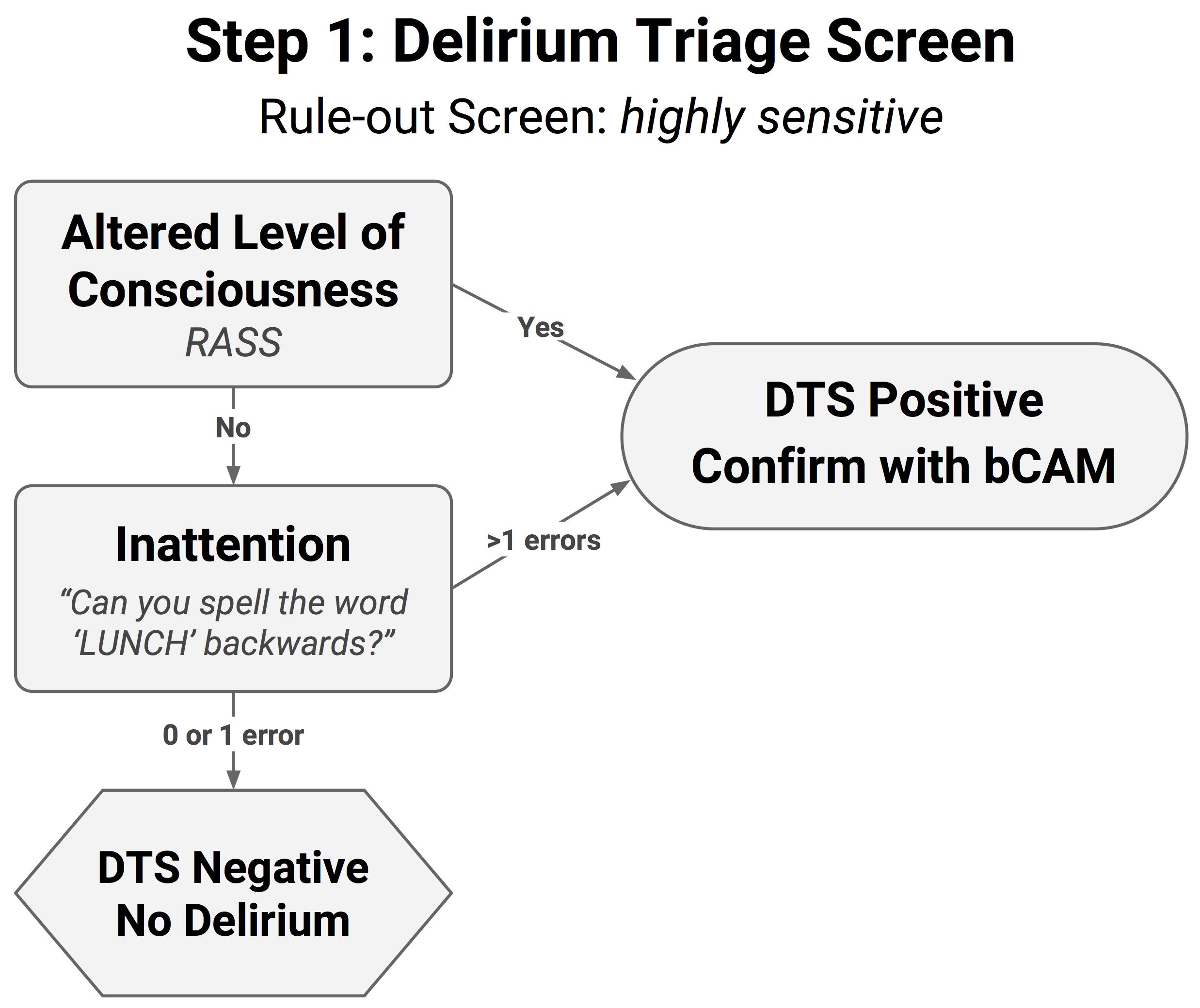 Diagram 2.  Delirium Triage Screen (DTS)