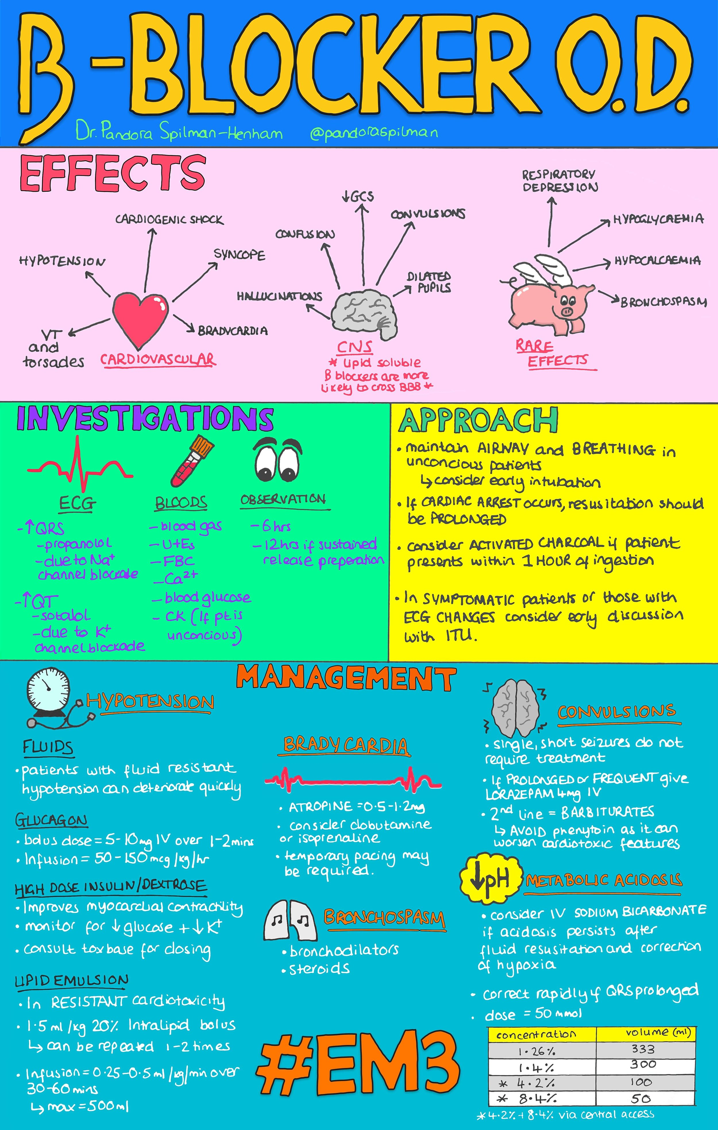 Beta Blocker OD infographic.jpg
