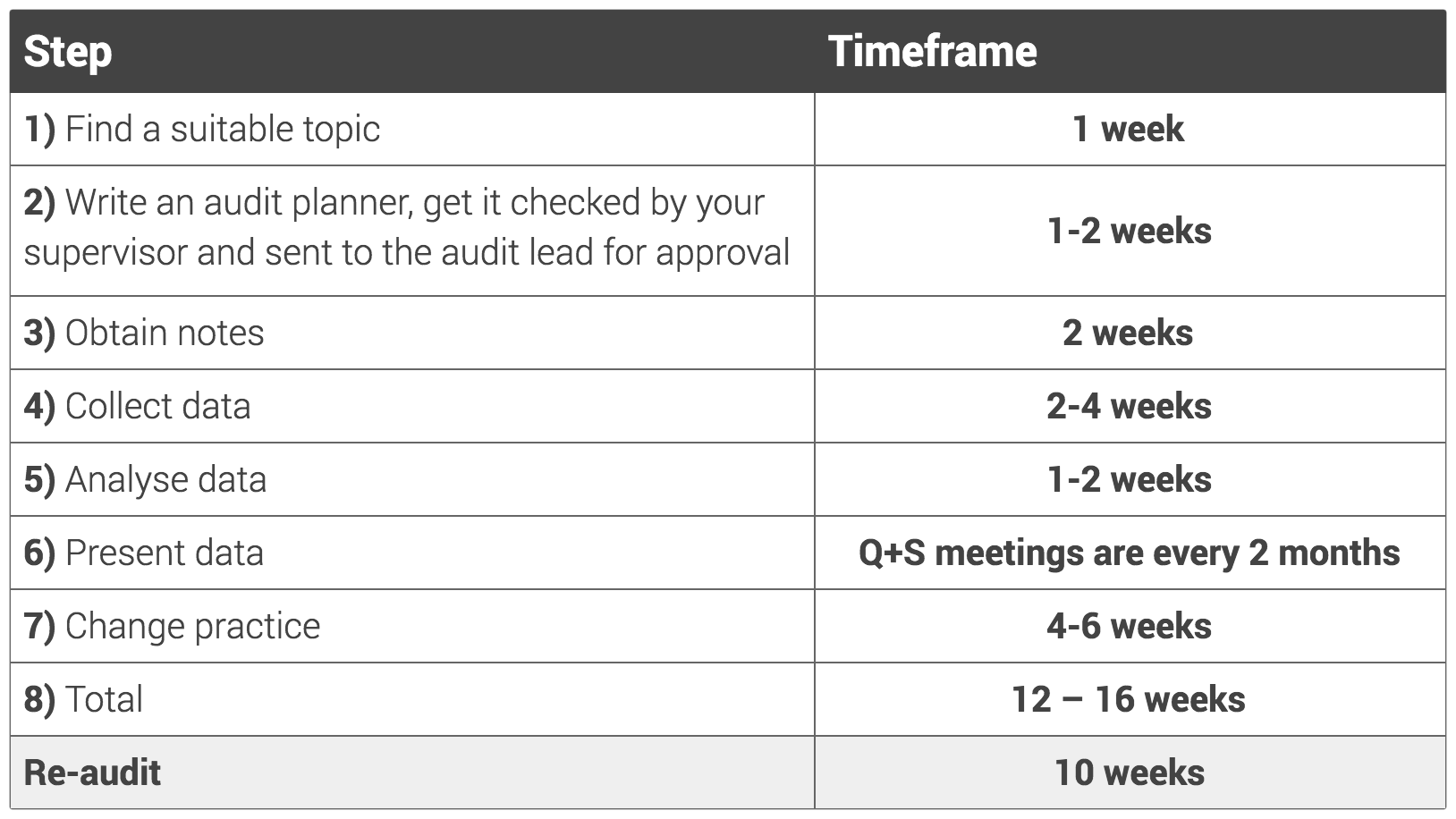 How long does it take to do an audit (table).png