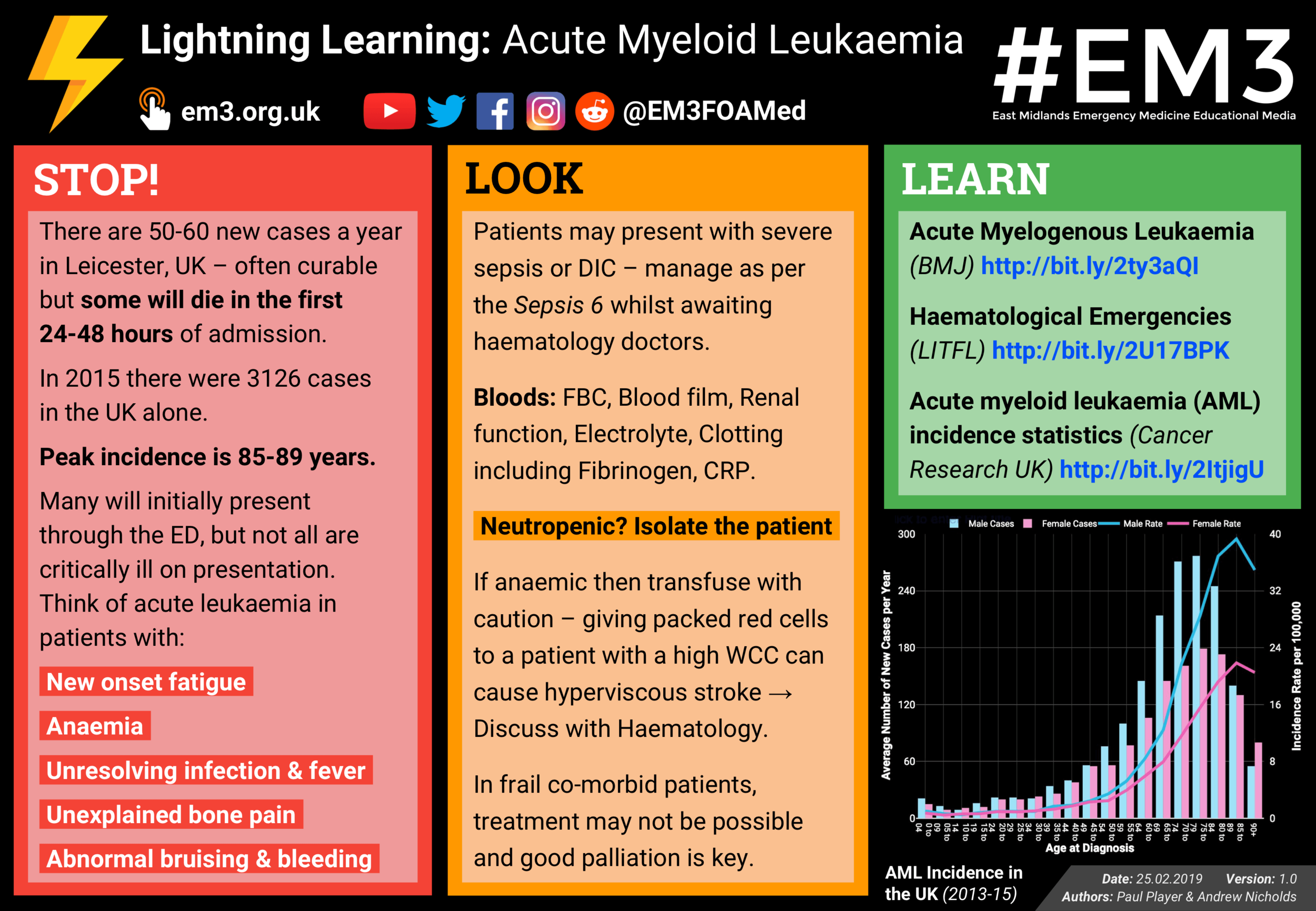 Lightning Learning: Acute Myeloid Leukaemia — #EM3: East