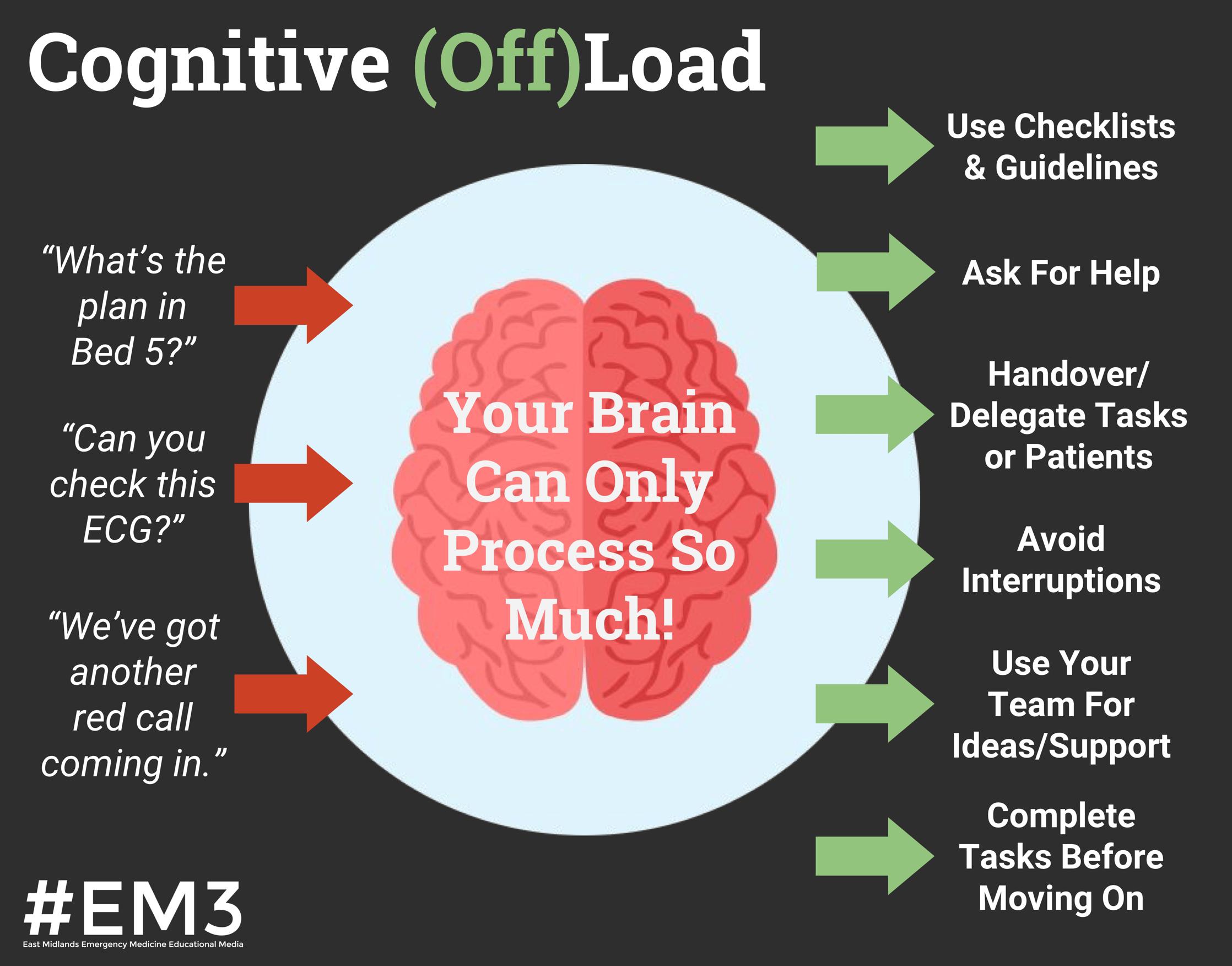 Cognitive (Off)Load.png