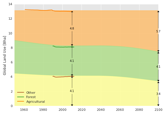 Agricultural, forest, and other land for the period1950-2100 shown with historicaldata available from the FAO.Annotationsnote theextent of each type of land in 2010 and 2100. Urban/industrial land represents an additional (static) 40 Mha.