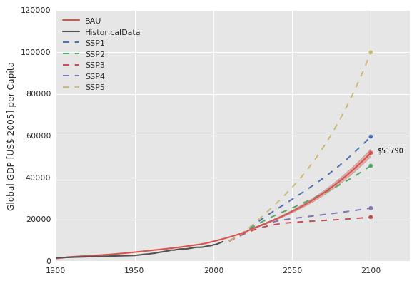 Per capita GDP inUS$(2005) for the period 1900-2100.