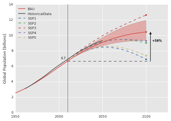 Global populationin the BAU scenario of the FeliX model from 1950-2100.The model is calibrated tohistorical datafrom FAOSTAT, shown in grey. For comparison, the range ofpredictions as parameterized by the Shared Socioeconomic Pathways (SSP  1-5) are also shown through 2100.