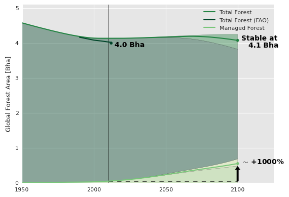 Model results and FAO data on total forest area. At bottom, the expansion of managed forests and plantations (by 2 orders of magnitude)is shown in lime green. The demarcated regions around the Total Forest and  Managed Forest results indicate the consequences of high and low population scenarios.