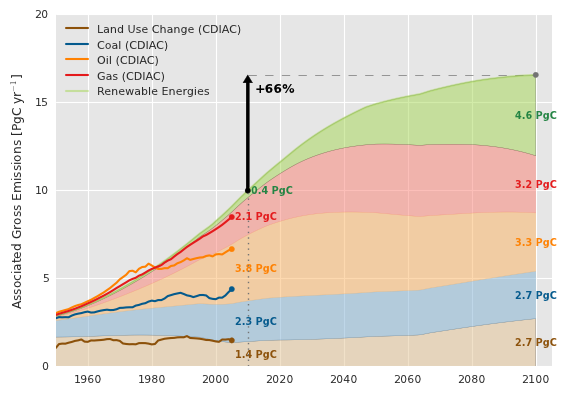 Gross annual emissions in Pg C from land use and land use change;and combustion of coal, oil, gas, and renewable energies (biomass).