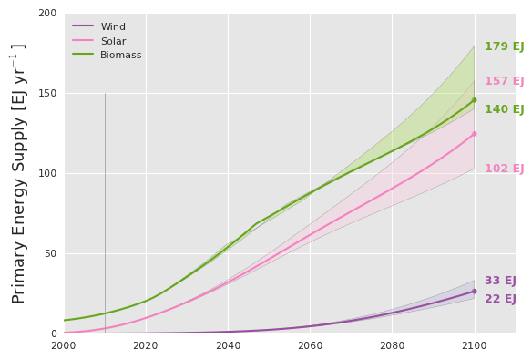 Annual primary energy supply (in EJ) generated from wind, solar, and biomass for the period [2000-2100]. The shaded ranges for each energy stream indicate the effects of high and low population estimates. Projections are consistent with IIASA's Global Energy Assessment for RCP 6.0.