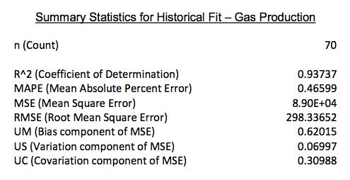gas_prod_fit.png