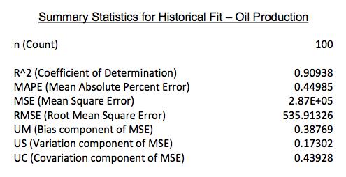 oil_prod_fit.png