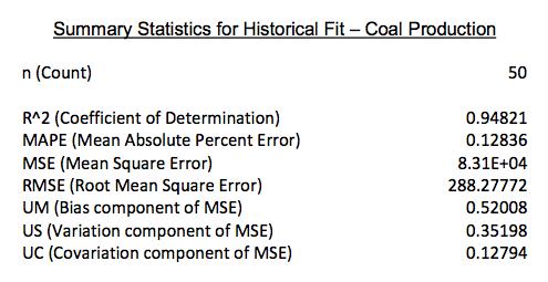 coal_prod_fit.png
