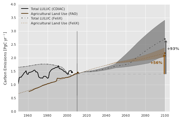 Carbon emissions [PgC/yr] from land use/land use change (LULUC) are represented by the shaded grey region. The specific contribution to LULUC emissions from agricultural land use (especially fertilizers) is calibrated to historical data from the FAO and shown in brown. The dark gray and brown shaded regions propagate the effects of high and low population estimates.