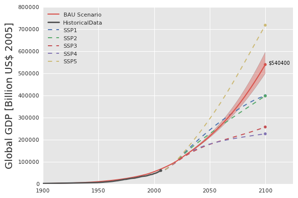 Global GDP in bilions of US dollars (2005): historical data from the GGDC is shown in grey, and theprojections associated with SSPs 1-5are shown in dotted lines. The shaded red region indicates the absolute shift in GDP due to high and low population estimates.