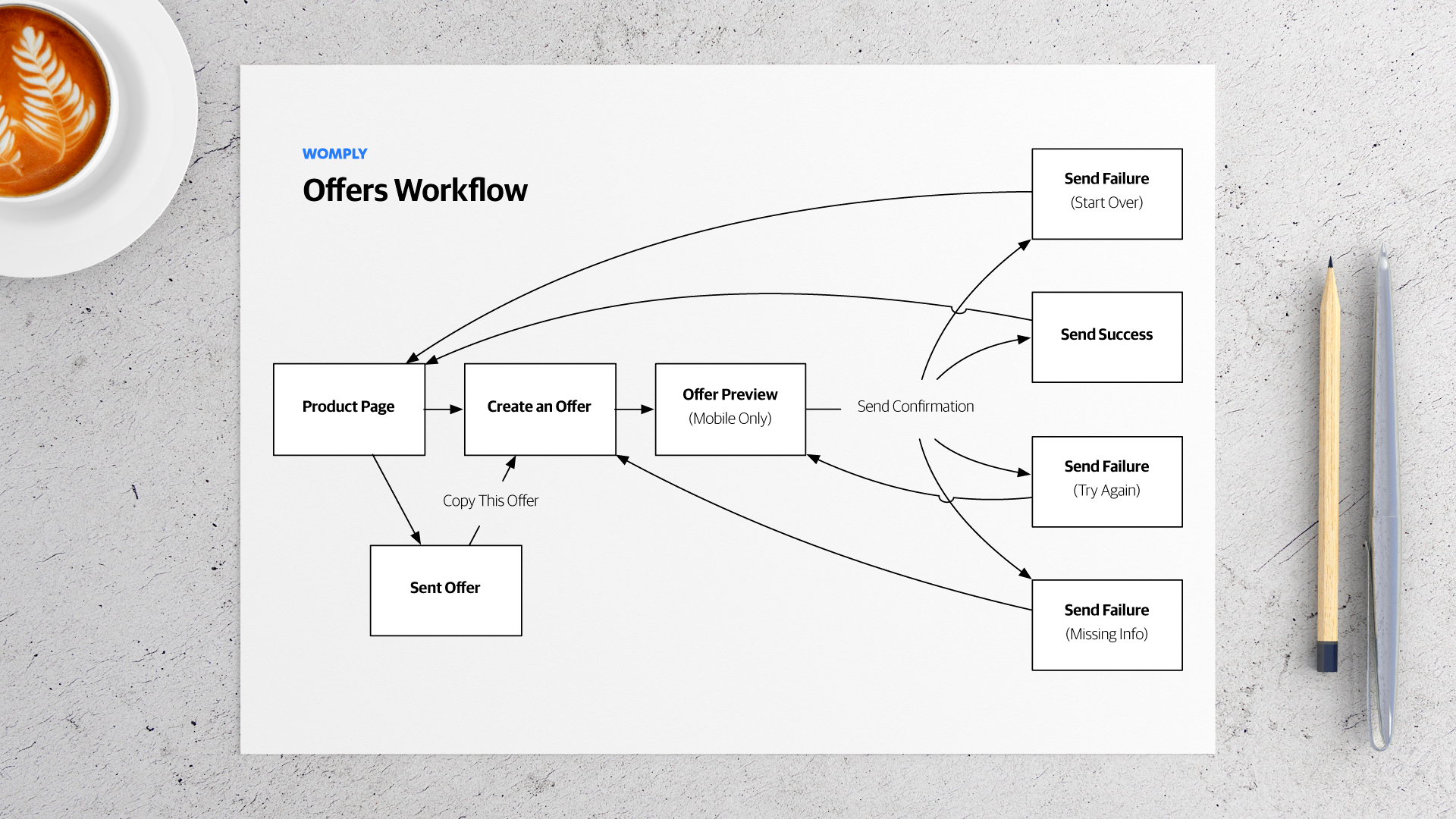 Diagram Detailing the User Workflow for the Initial Launch of Offers