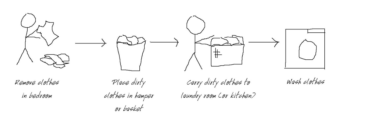 Laundry Diagram 1.jpg