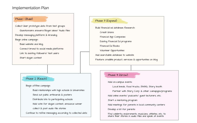 impl-plan-Open-Ideo-Mock-Ups-and-Money-Talk-Kit-Prototype-(9)-14.jpg