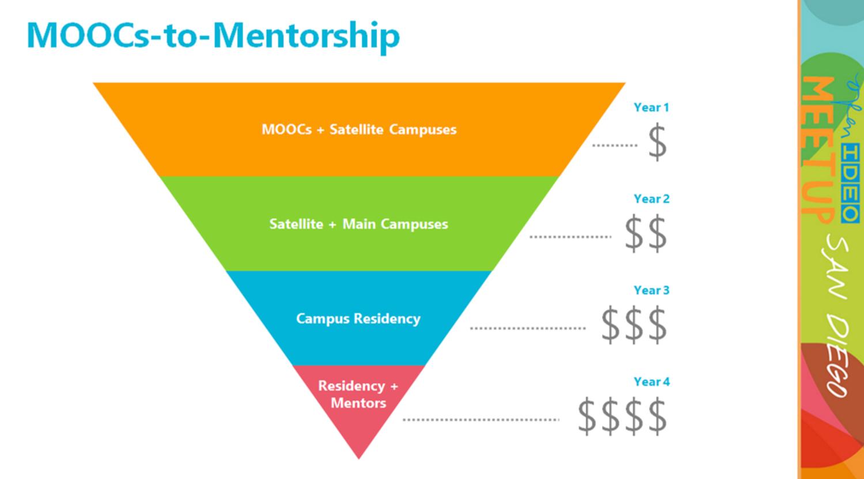 moocs-to-mentorship-diagram.jpg