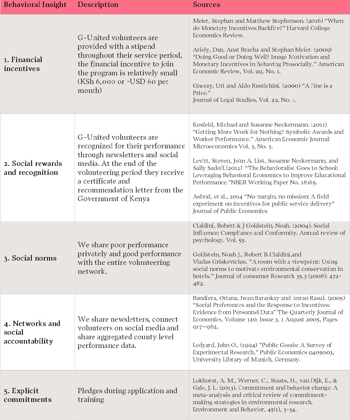 beahavioral-nudges-summary-table.jpg