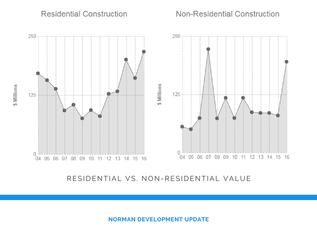 This graph shows trends in the construction value of residential and non-residential projects in the City of Norman since 2004.  Please note, totals do not include construction values of projects on the campus of the University of Oklahoma.