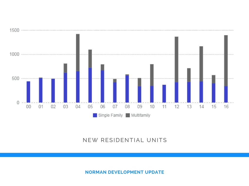 This graph shows the trends in construction of residential units in Norman since 2000. Single family homes are shown in blue, multifamily are shown in gray.
