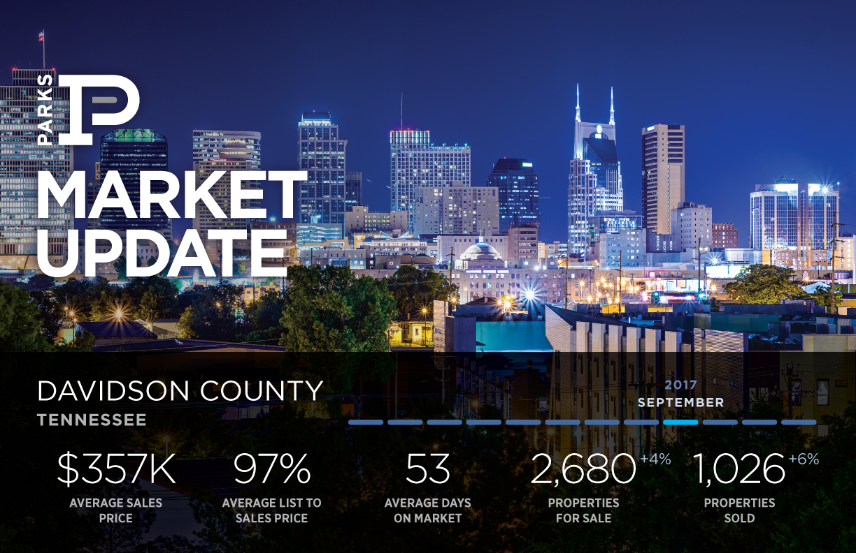 Davidson County Market Update      Homes for Sale    • Up 4% Compared to the Last Month   • Up 2.2% Compared to the Last Year    Homes Closed   • Down 11.4% Compared to the Last Month   • Up 5.5% Compared to the Last Year    Homes Placed Under Contract   •Down 9.2% Compared to the Last Month   • Up 6.7% Compared to the Last Year