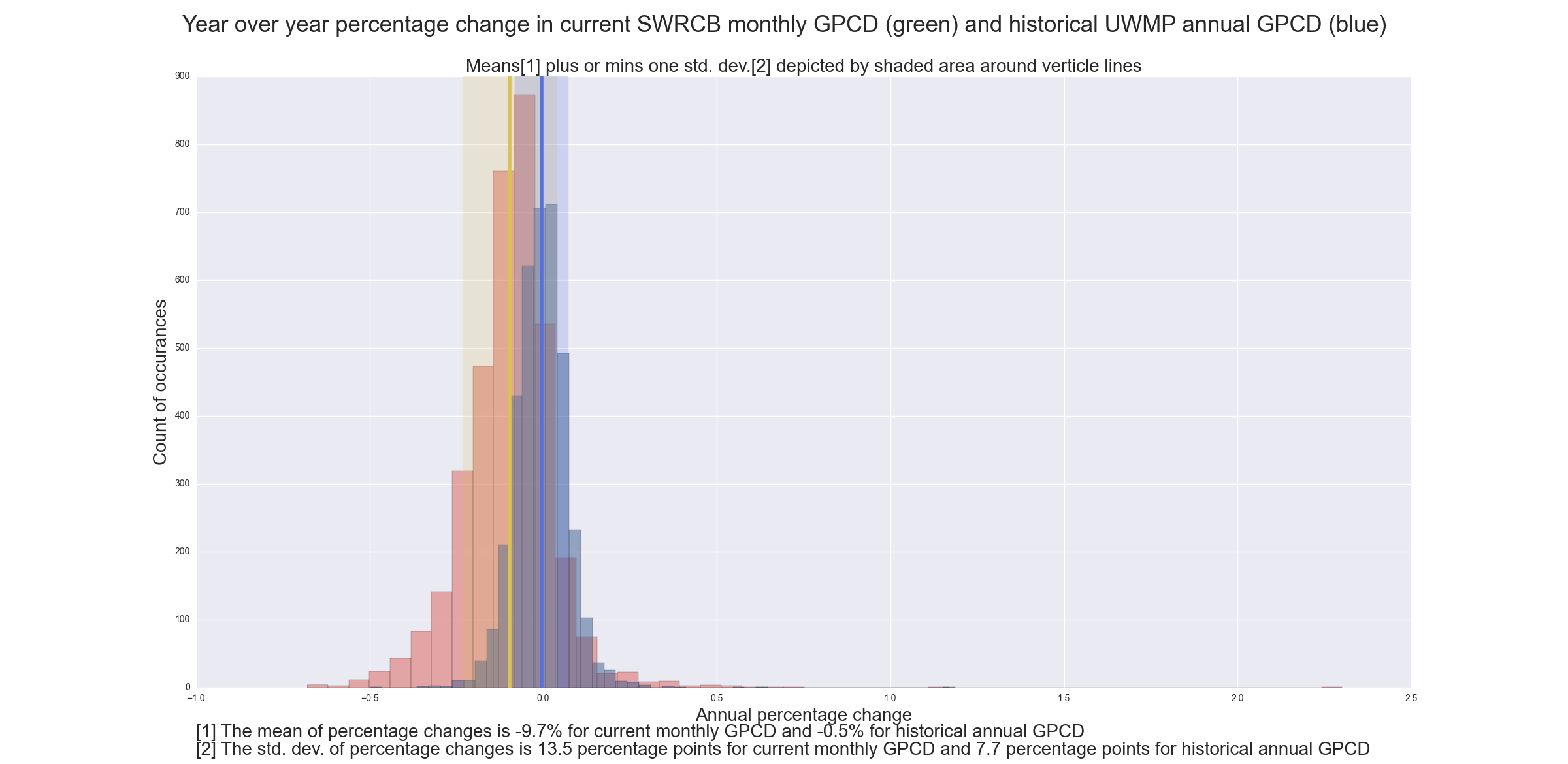 Histogram of year over year GPCD percentage change.png