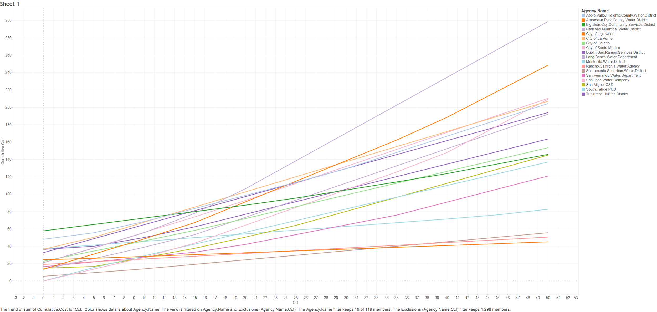 Each line shows the cumulative amounta household would pay for increasing amounts of water. Note 10x variation from the smallest to largest bill at 50 ccf.