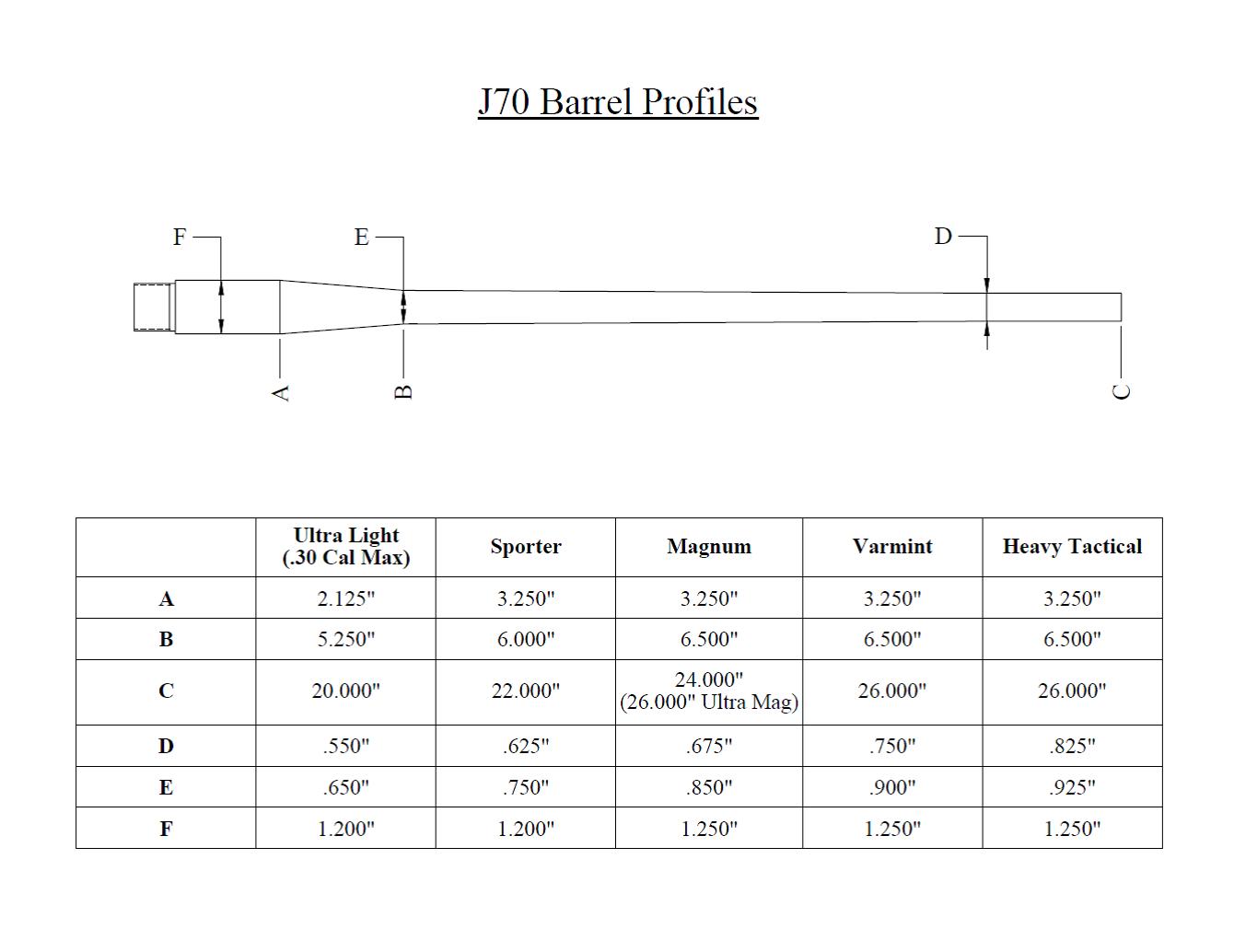Barrel Profiles.png