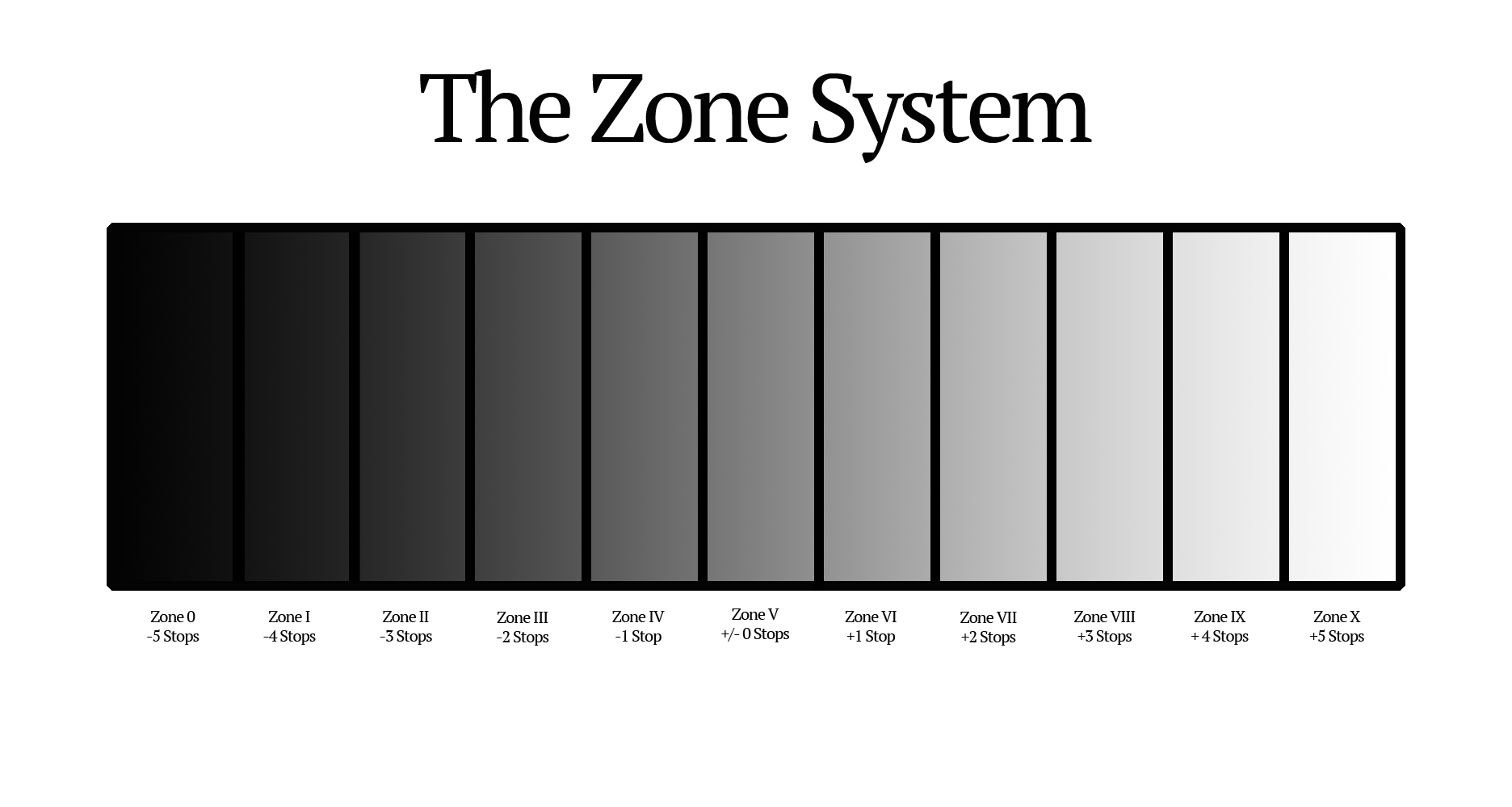 The Zone System in all of its glory.