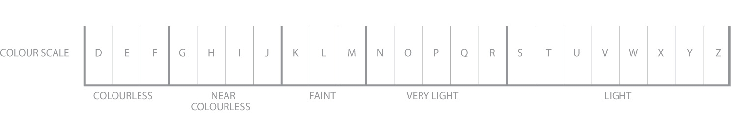 diamond-colour-grades