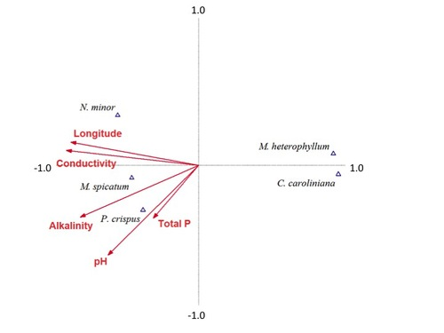 Water chemistry preferences of five nonnative aquatic macrophyte species in Connecticut: A preliminary risk assessment tool. 2013. - Lake and Reservoir Management 29:303-314