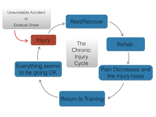 Chronic Injury Cycle.jpg
