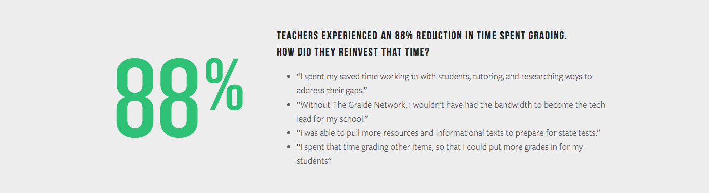 Screenshot from the results of The Graide Network's end-of-year teacher survey.
