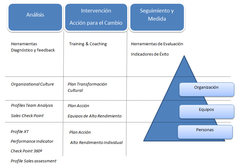 Metodología HPAPs: Planes de Acción para el Alto Rendimiento