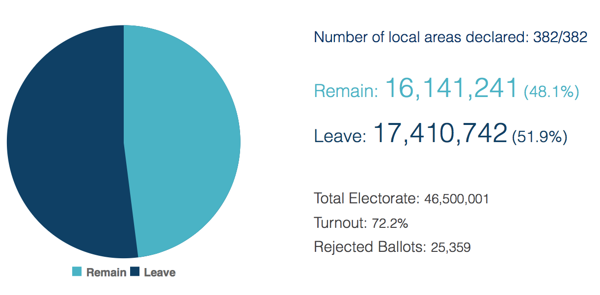 A country almost evenly split into winners and losers  (Electoral Commission)