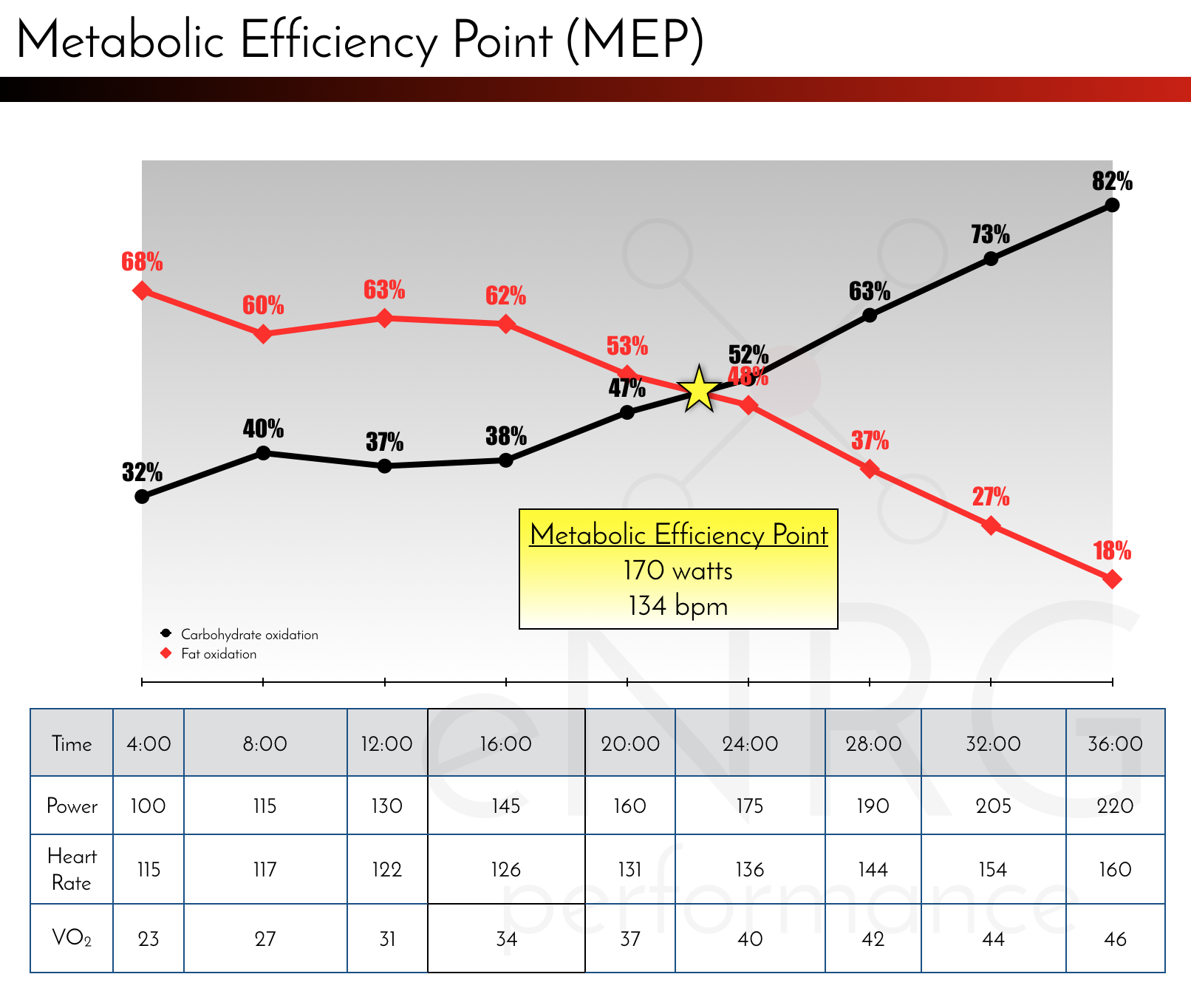 This is the Metabolic Efficiency Point graph that will show if and where your MEP happens. It is unique to each person and your daily nutrition will account for roughly 75% of your body's ability to use fat and carbohydrate. Your MEP can change in as little as a few weeks when your nutrition plan is correct.