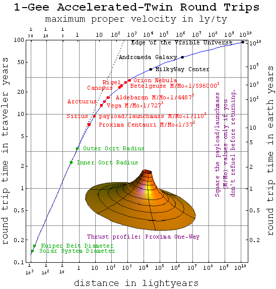Source: https://en.wikipedia.org/wiki/Space_travel_using_constant_acceleration#/media/File:Roundtriptimes.png