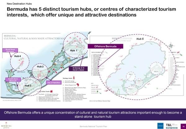 bermuda's next plan for tourism