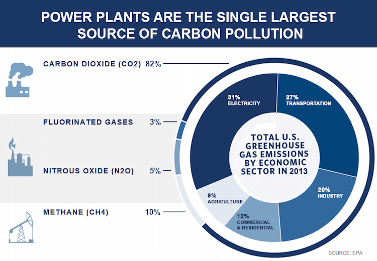 http://blogs-images.forbes.com/jamesconca/files/2015/08/ghg-chart.jpg