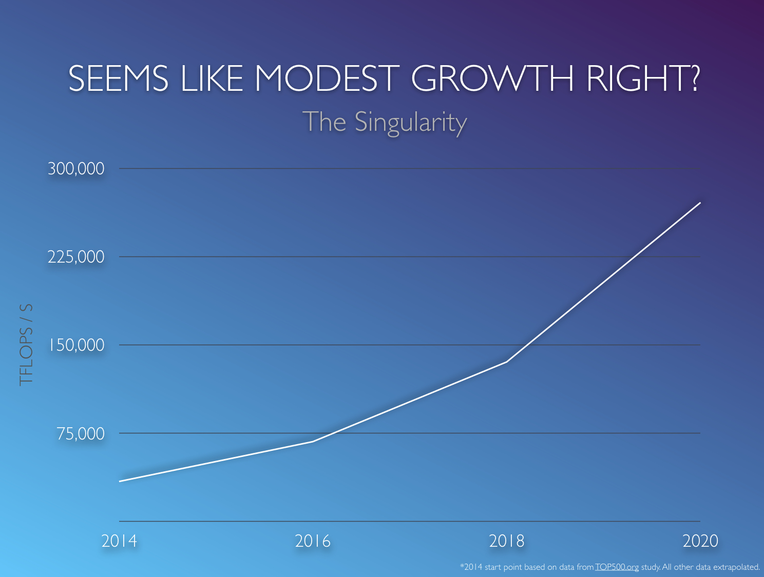 On the path to singularity, exponential growth can be deceiving.
