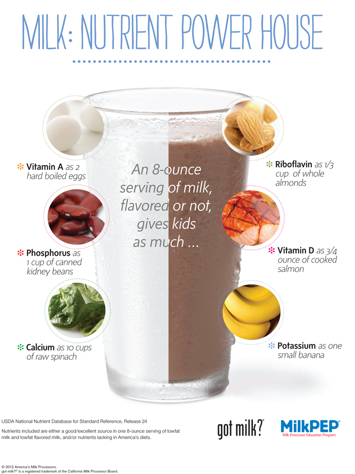 SOURCE:  National dairy council
