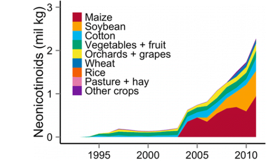 Pesticide over the last several years.  Journal of Environmental Science and Technology .